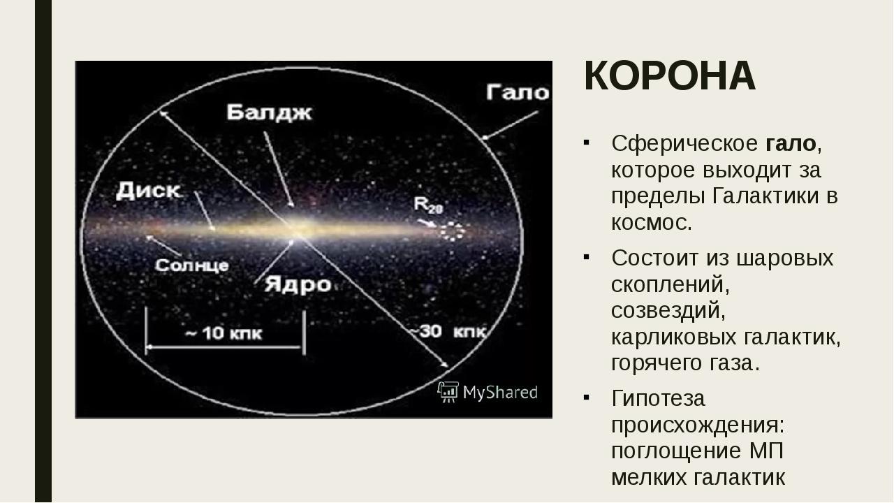 КОРОНА Сферическое гало, которое выходит за пределы Галактики в космос. Состо...