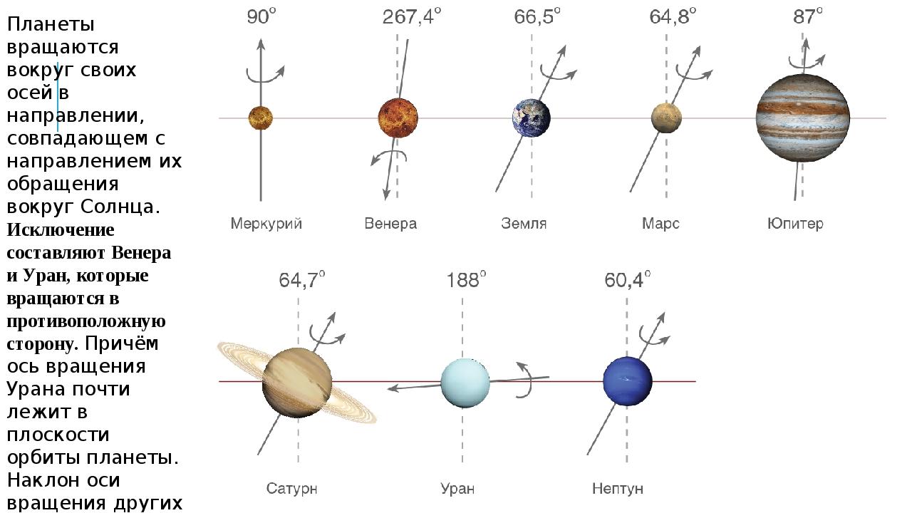 Ось все планеты с картинками график работы