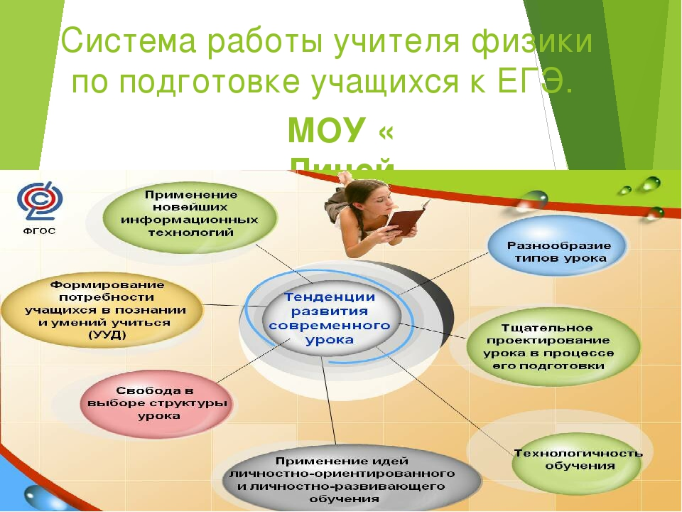 Система работы учителя физики по подготовке учащихся к ЕГЭ. МОУ « Лицей №2» 2...