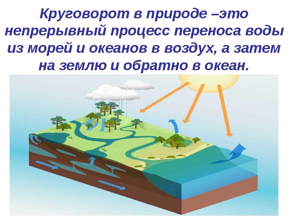Круговорот в природе –это непрерывный процесс переноса воды из морей и океано...