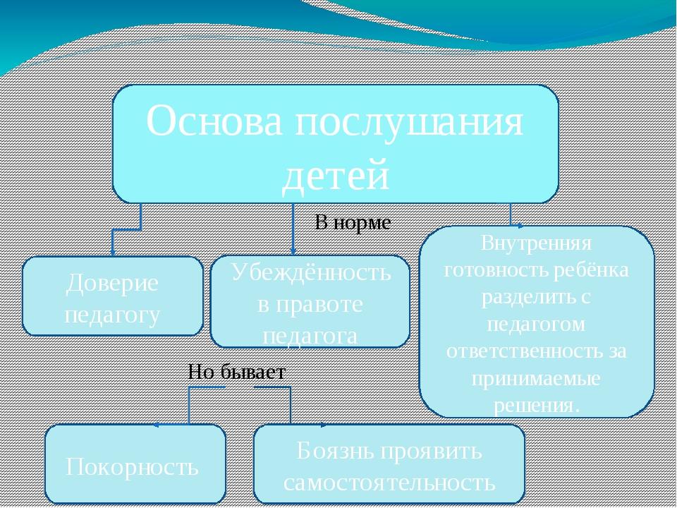 Основа послушания детей Доверие педагогу Убеждённость в правоте педагога Внут...