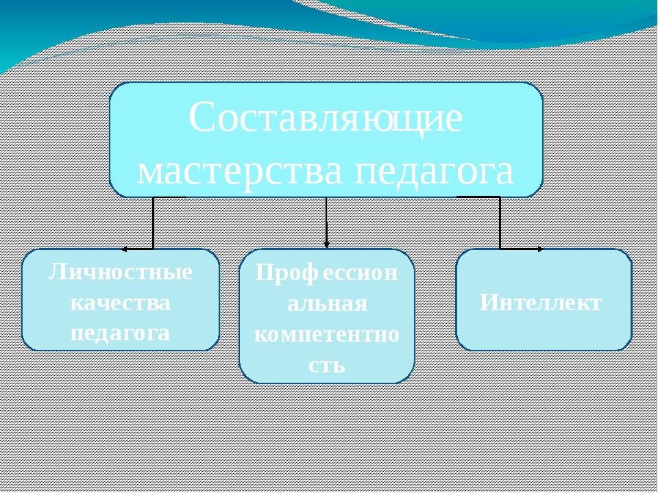 Составляющие мастерства педагога Личностные качества педагога Профессиональна...