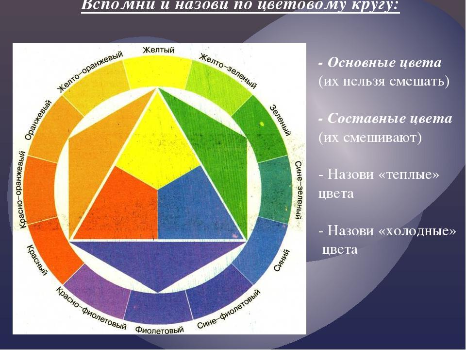 Вспомни и назови по цветовому кругу: - Основные цвета (их нельзя смешать) - С...