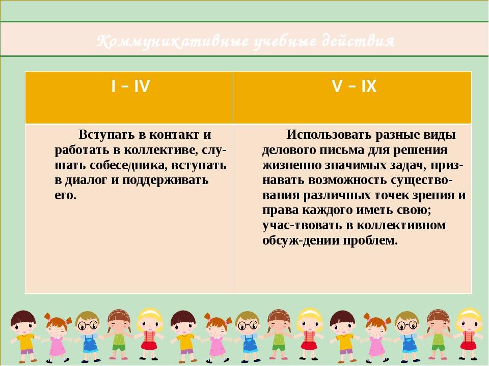 Коммуникативные учебные действия I – IV V – IX Вступать в контакт иработатьв...