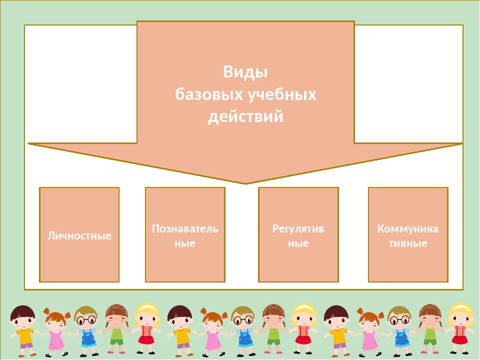 Виды базовых учебных действий Личностные Познавательные Регулятив ные Коммун...