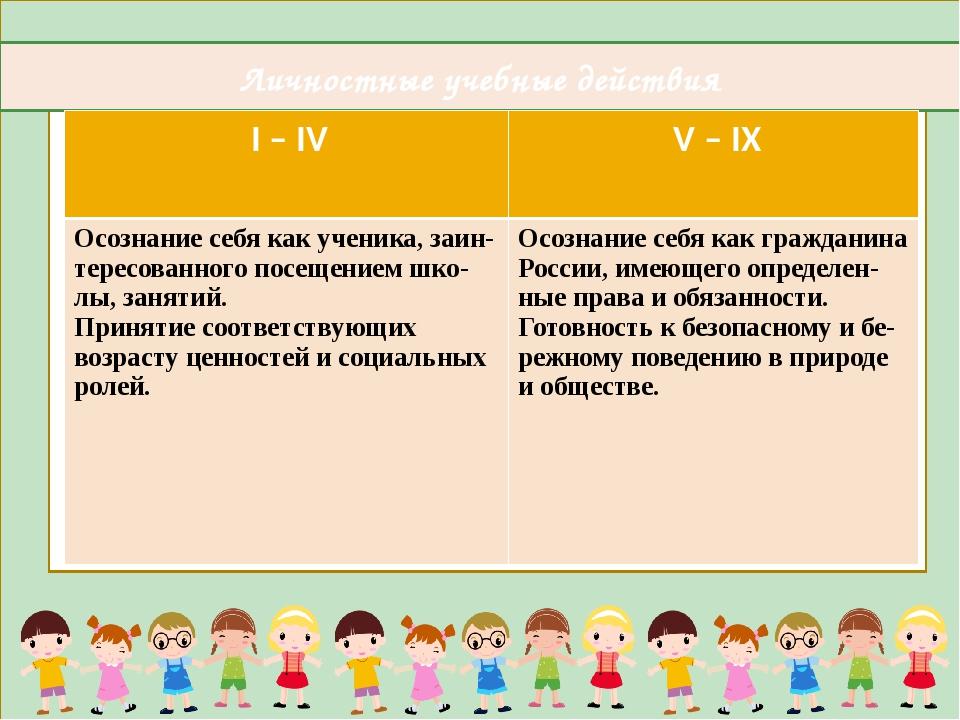 Личностные учебные действия I – IV V – IX Осознание себя как ученика,заин-те...