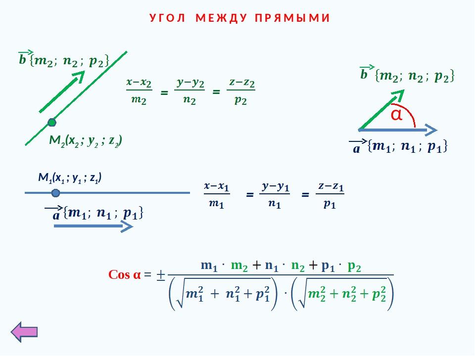 У Г О Л М Е Ж Д У П Р Я М Ы М И α Cos α = M1(x1 ; у1 ; z1) a M2(x2 ; у2 ; z2)...