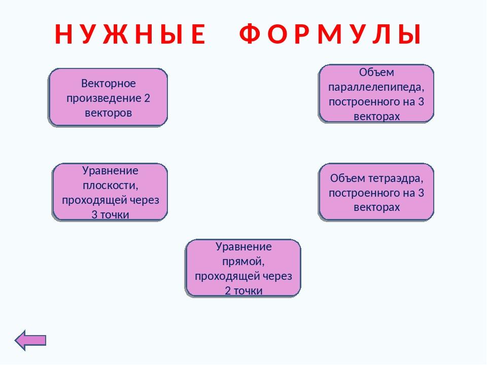 Н У Ж Н Ы Е Ф О Р М У Л Ы Векторное произведение 2 векторов Объем параллелепи...