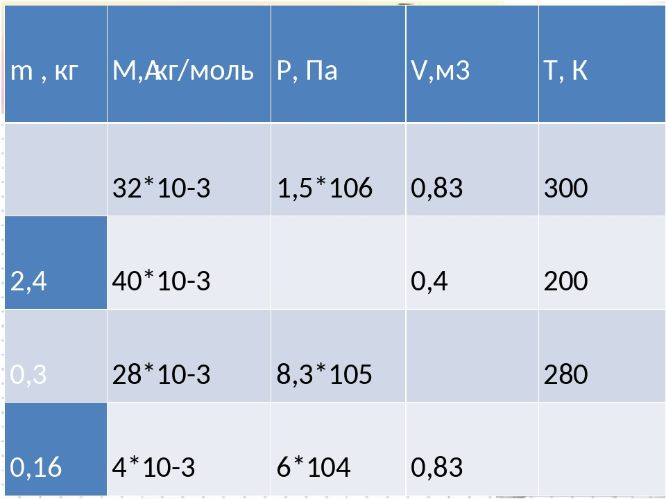 m , кг М,кг/моль Р, Па V,м3 Т, К 32*10-3 1,5*106 0,83 300 2,4 40*10-3 0,4 2...