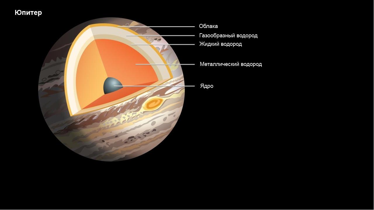 родриго строение планет картинки для оснащена регулируемыми