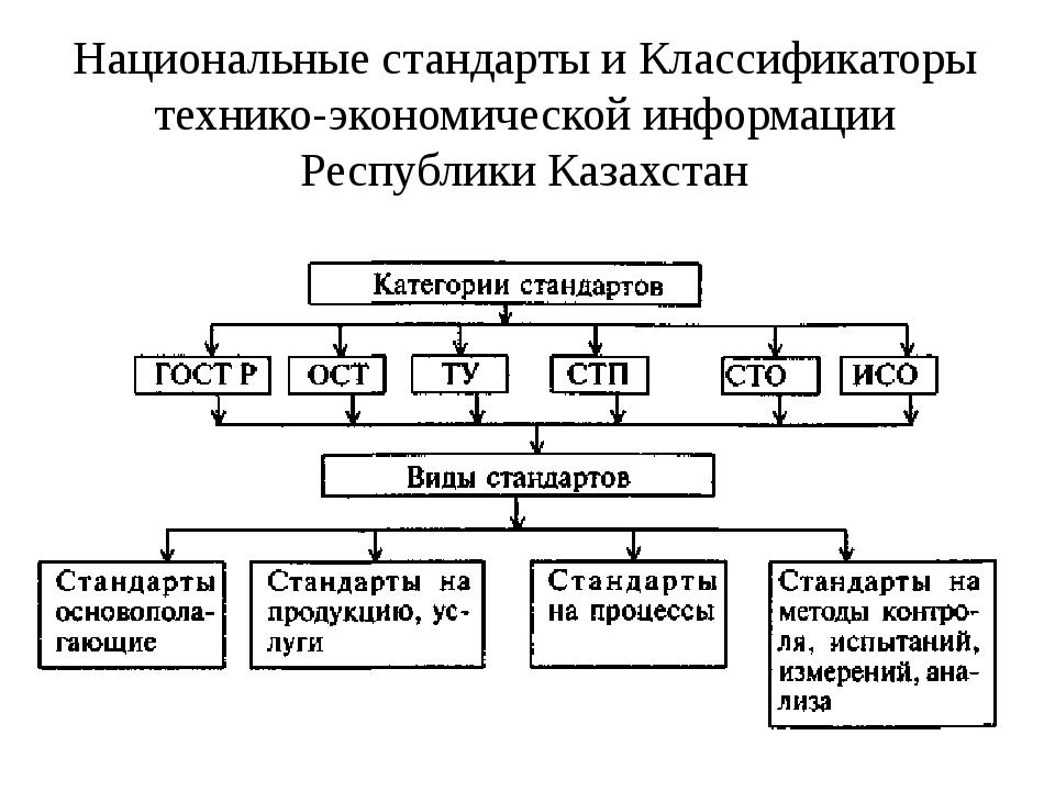 Национальные стандарты и Классификаторы технико-экономической информации Респ...