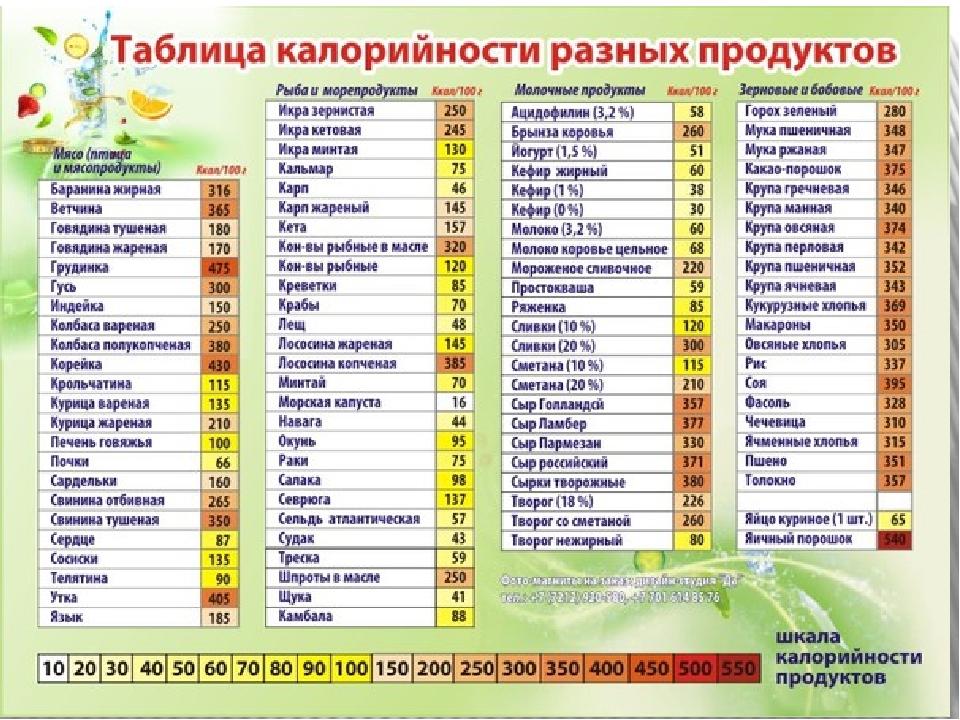 Калорийность Продуктов Питания Для Похудения Калькулятор. Калькулятор калорий для похудения