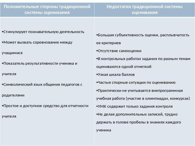 58d2d9a0d719 Положительные стороны традиционной системы оценивания Недостатки  традиционной.