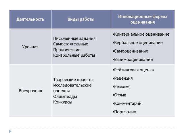 4bd68767727f Деятельность Виды работы Инновационные формы оценивания Урочная Письменные  за.