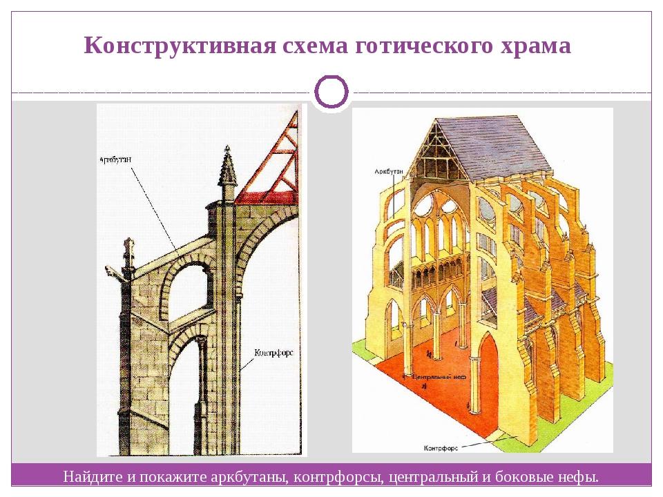Конструктивная схема готического храма Найдите и покажите аркбутаны, контрфор...