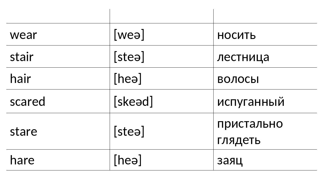 Английский язык Транскрипция Русский язык wear [weə] носить stair [steə] лест...
