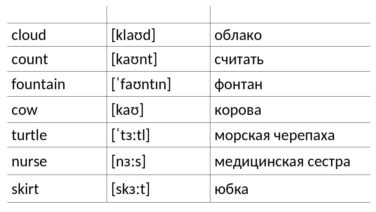 Английский язык Транскрипция Русский язык cloud [klaʊd] облако count [kaʊnt]...