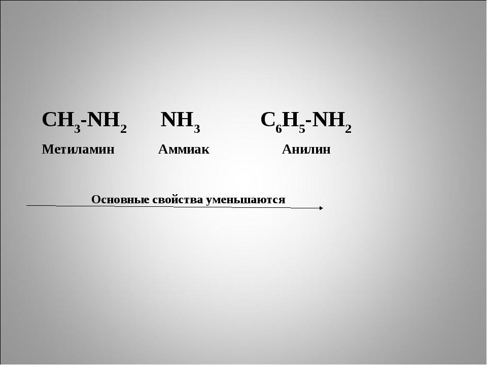 СН3-NH2 NH3 С6Н5-NH2 Метиламин Аммиак Анилин Основные свойства уменьшаются