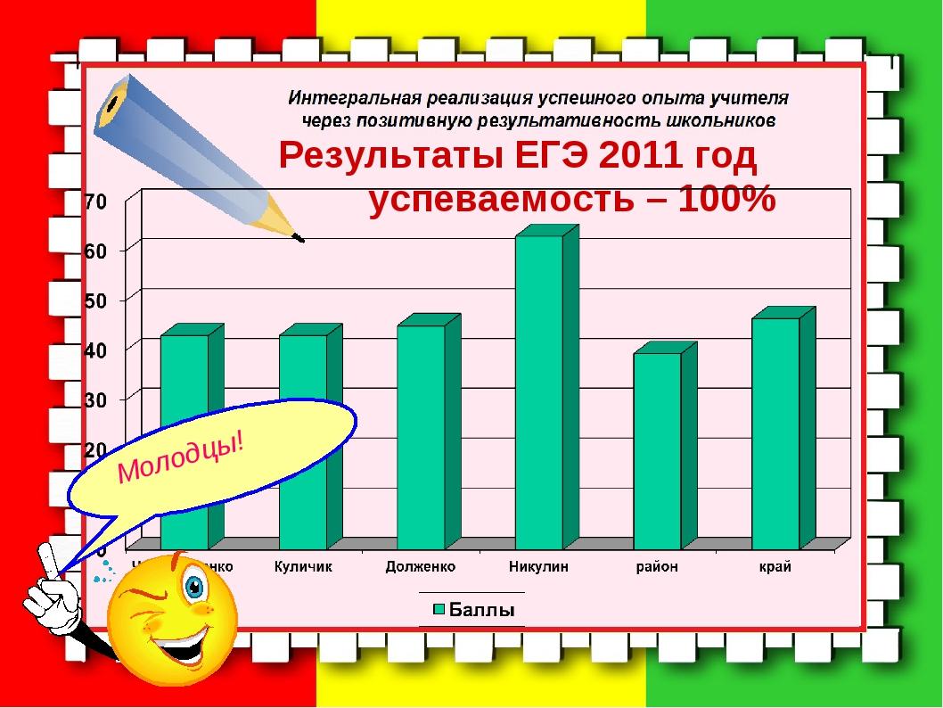 Результаты ЕГЭ 2011 год успеваемость – 100%