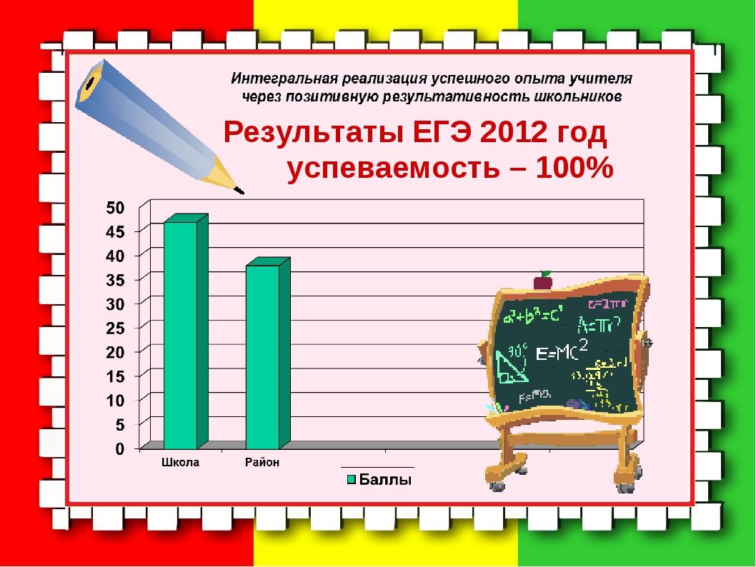 Результаты ЕГЭ 2012 год успеваемость – 100%
