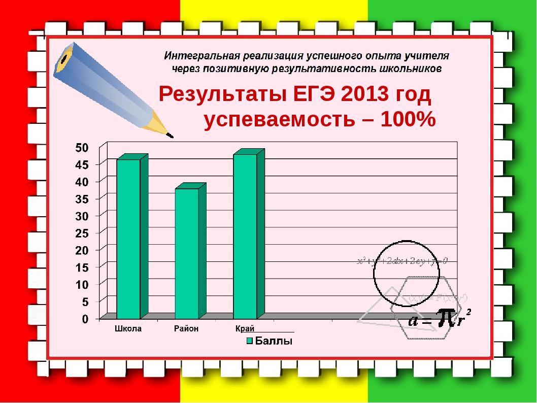 Результаты ЕГЭ 2013 год успеваемость – 100%