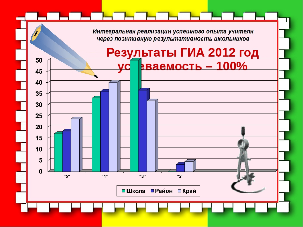 Результаты ГИА 2012 год успеваемость – 100%