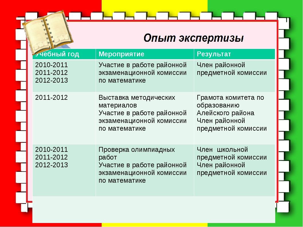 Учебный годМероприятиеРезультат 2010-2011 2011-2012 2012-2013Участие в раб...