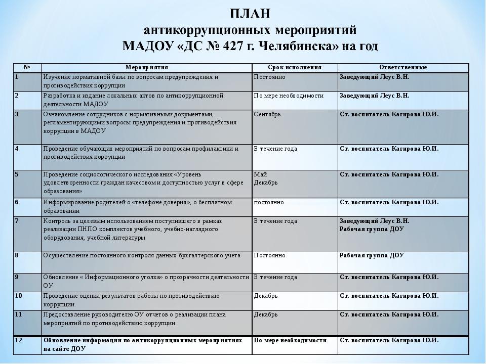 №МероприятияСрок исполненияОтветственные 1Изучение нормативной базы по во...