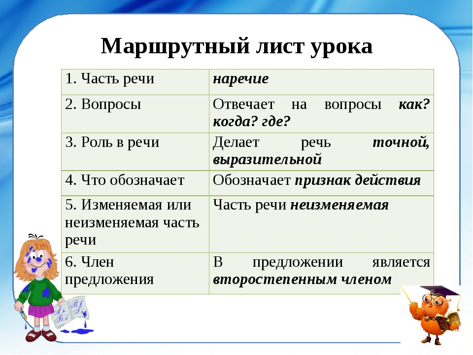 Маршрутный лист урока 1. Часть речи наречие 2. Вопросы Отвечает на вопросы...