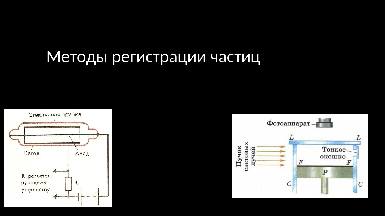 Методы регистрации частиц 11 класс Физика