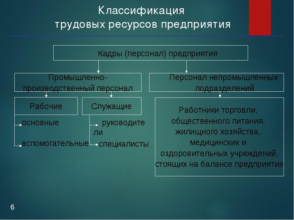 Классификация трудовых ресурсов предприятия * Кадры (персонал) предприятия Пр...