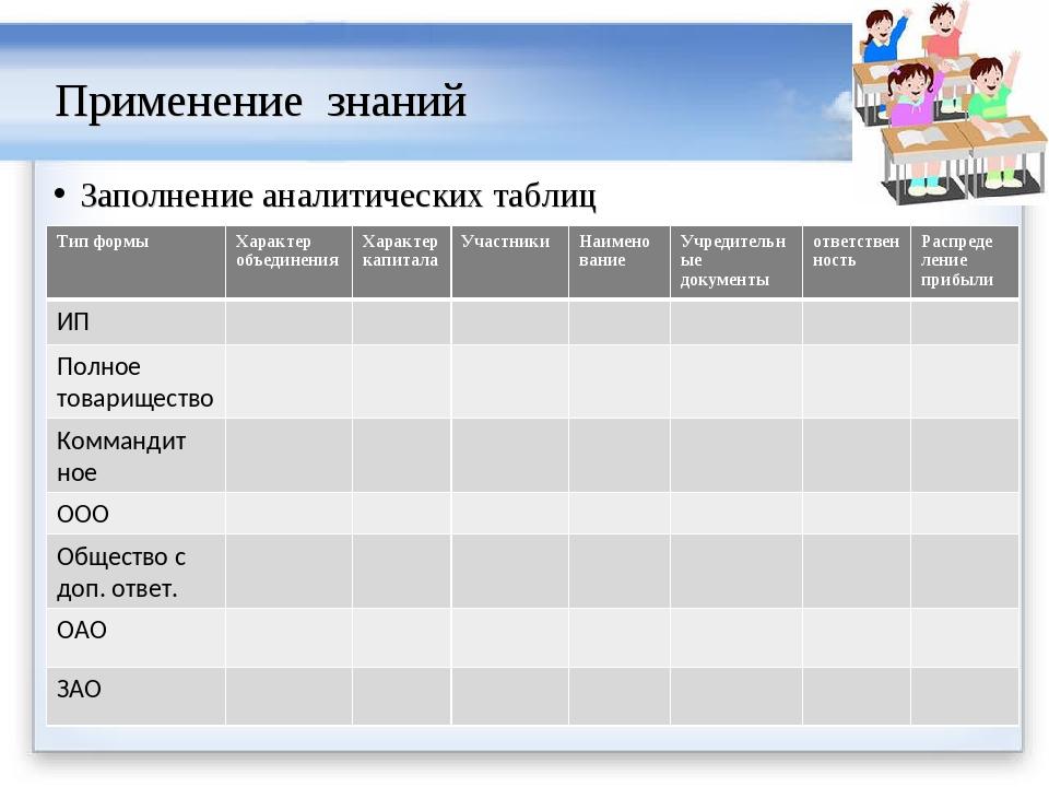 Применение знаний Заполнение аналитических таблиц Тип формыХарактер объедине...