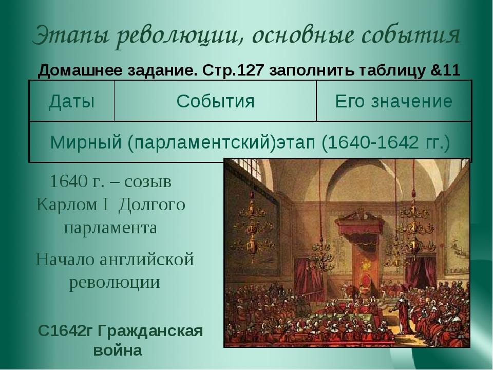 Этапы революции, основные события 1640 г. – созыв Карлом I Долгого парламента...