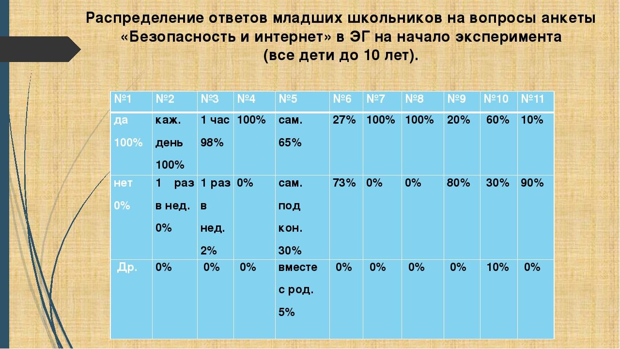 Распределение ответов младших школьников на вопросы анкеты «Безопасность и и...