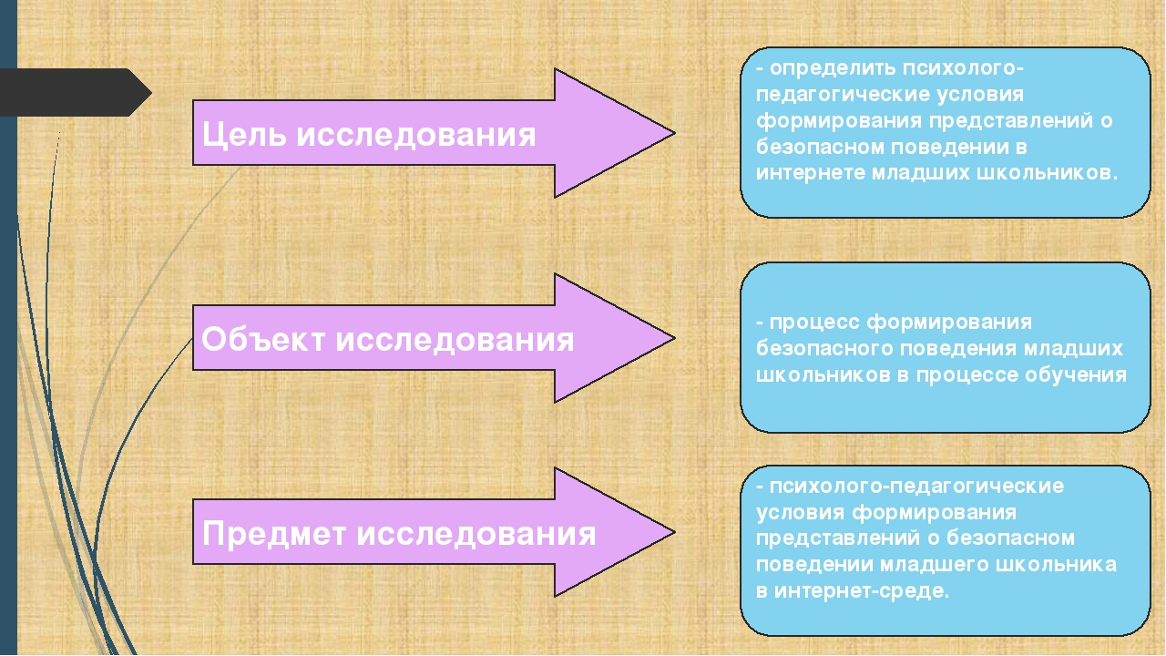 Цель исследования - определить психолого-педагогические условия формирования...