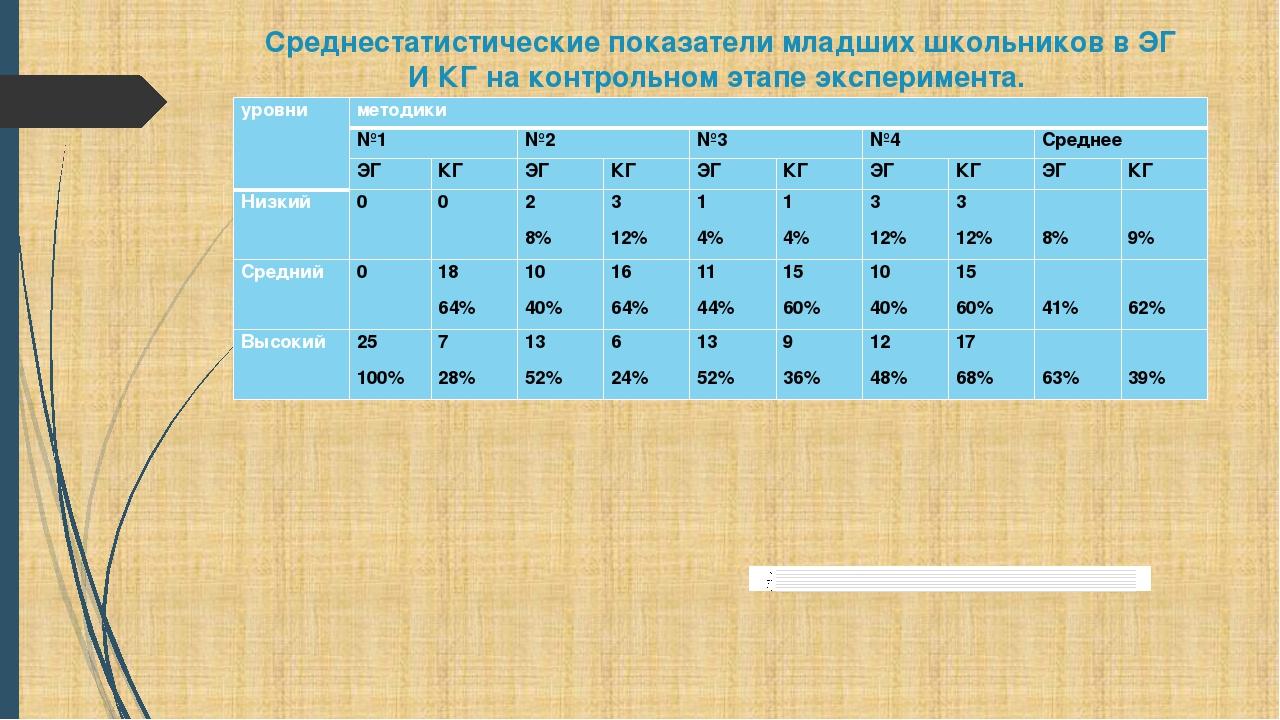 Среднестатистические показатели младших школьников в ЭГ И КГ на контрольном э...