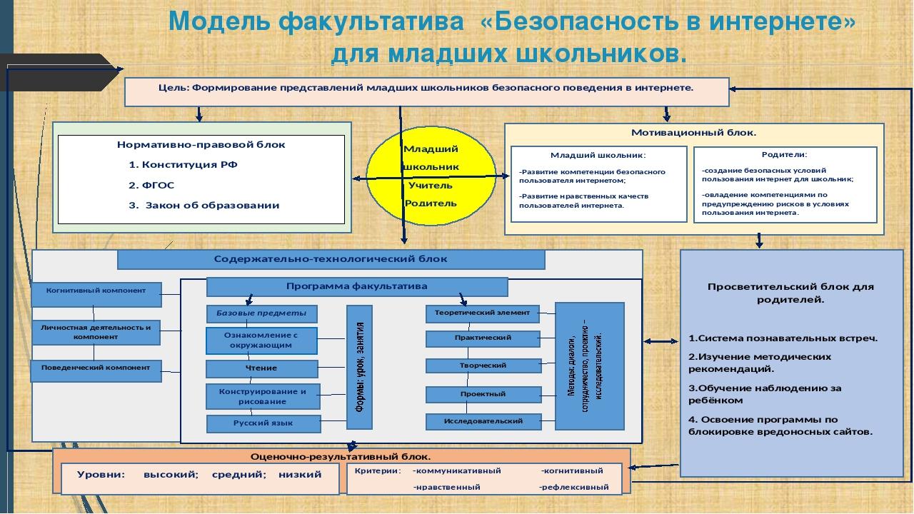 Модель факультатива «Безопасность в интернете» для младших школьников.