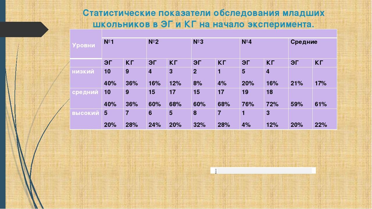 Статистические показатели обследования младших школьников в ЭГ и КГ на начало...