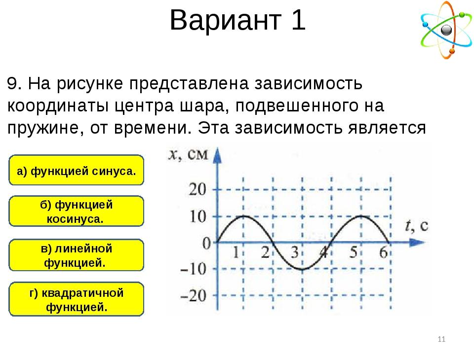 Вариант 1 а) функцией синуса. г) квадратичной функцией. б) функцией косинуса....