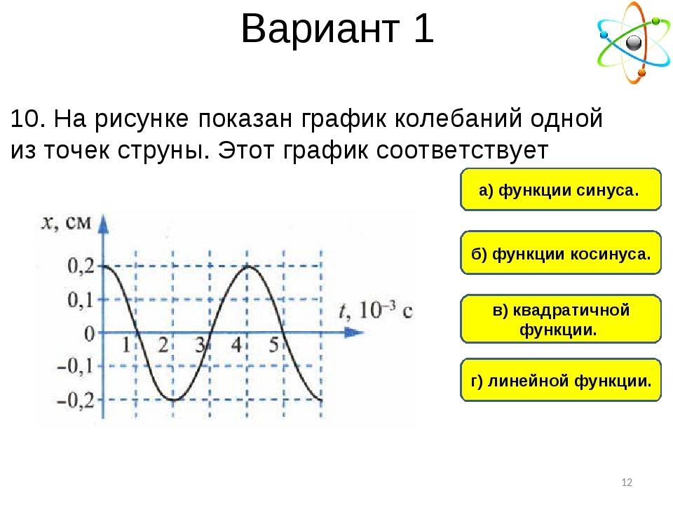 Вариант 1 б) функции косинуса. а) функции синуса. г) линейной функции. в) ква...