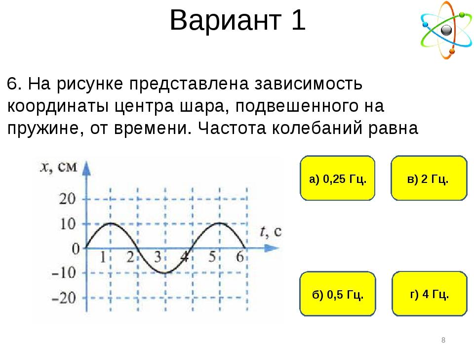 Вариант 1 а) 0,25 Гц. г) 4 Гц. б) 0,5 Гц. в) 2 Гц. * 6. На рисунке представле...