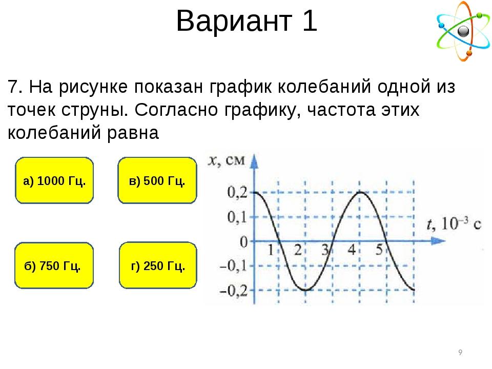Вариант 1 г) 250 Гц. а) 1000 Гц. б) 750 Гц. в) 500 Гц. * 7. На рисунке показа...