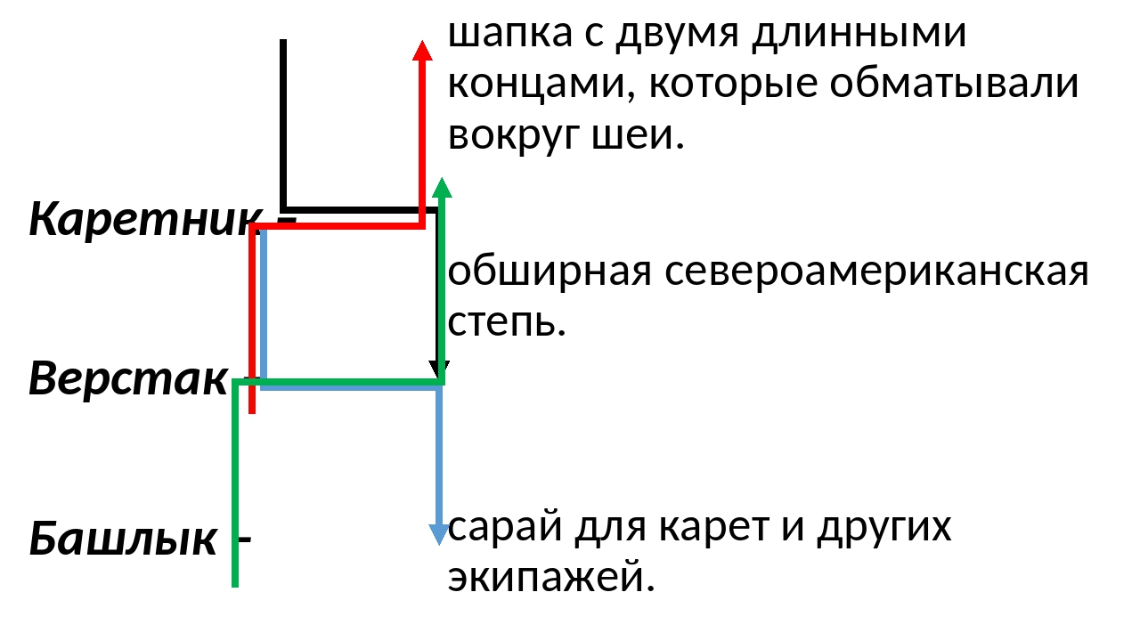 Каретник – Верстак – Башлык – Прерия – шапка с двумя длинными концами, которы...