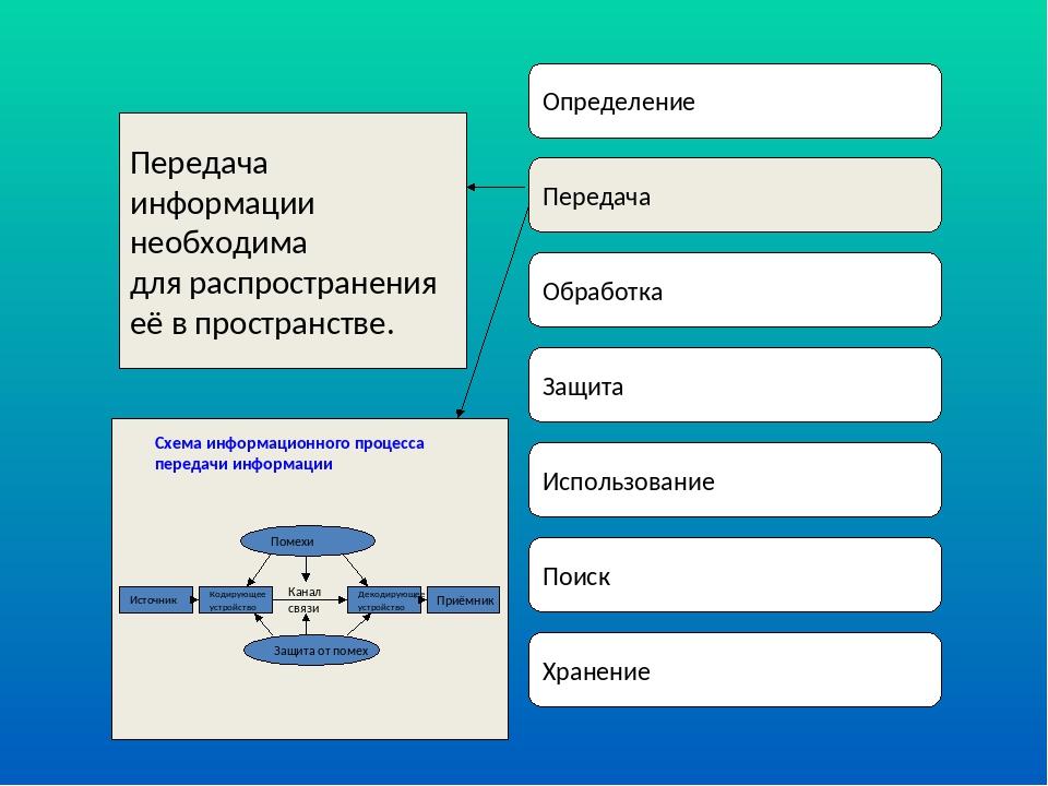 Определение Передача Обработка Защита Использование Поиск Хранение Передача и...