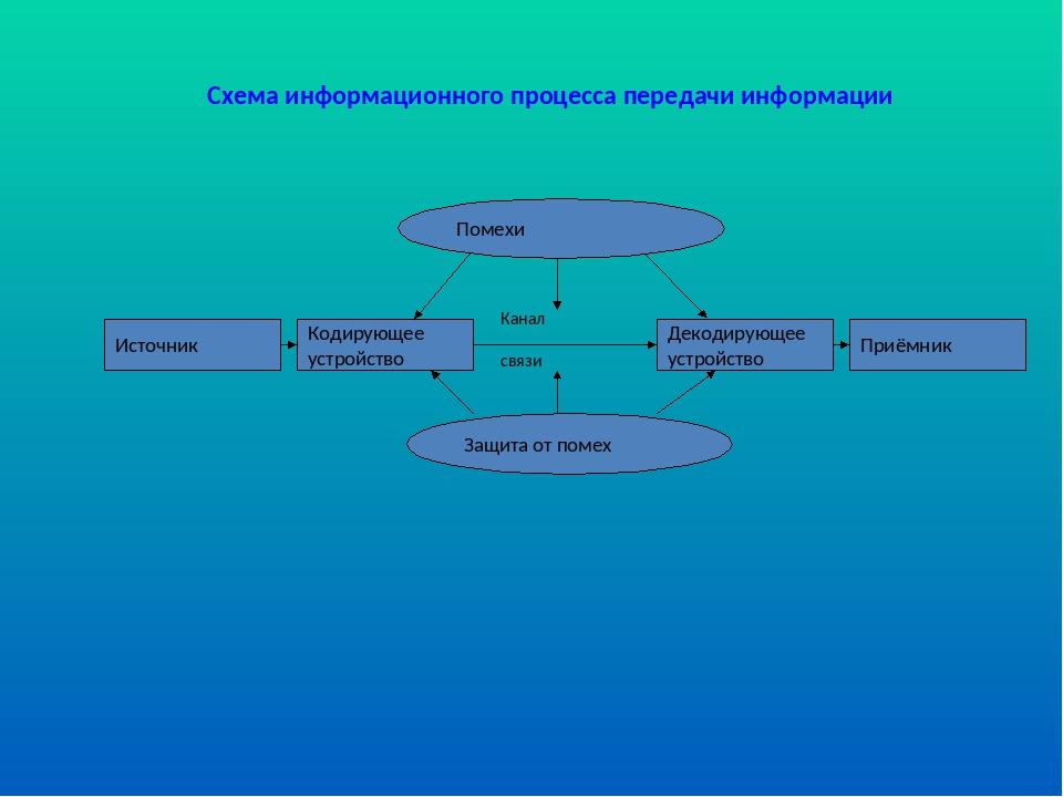 Схема информационного процесса передачи информации