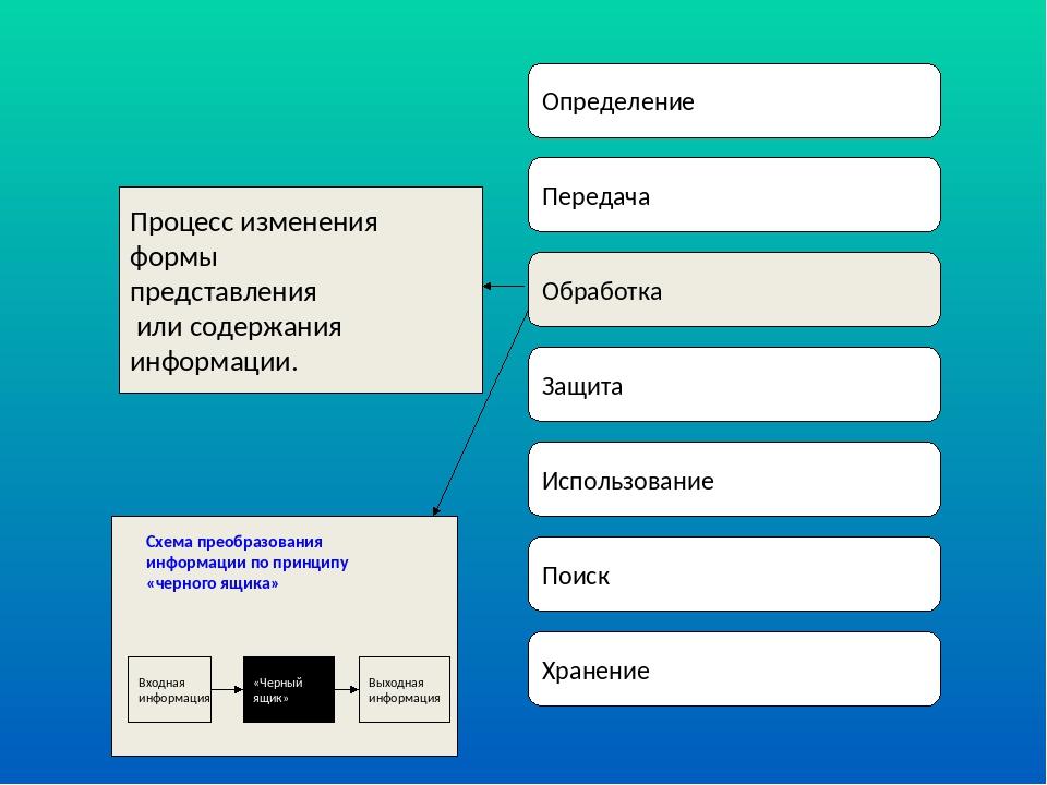 Определение Передача Обработка Защита Использование Поиск Хранение Процесс из...