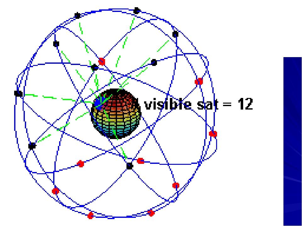 Наличие атомных часов на борту спутников позволяет определить нам своё полож...