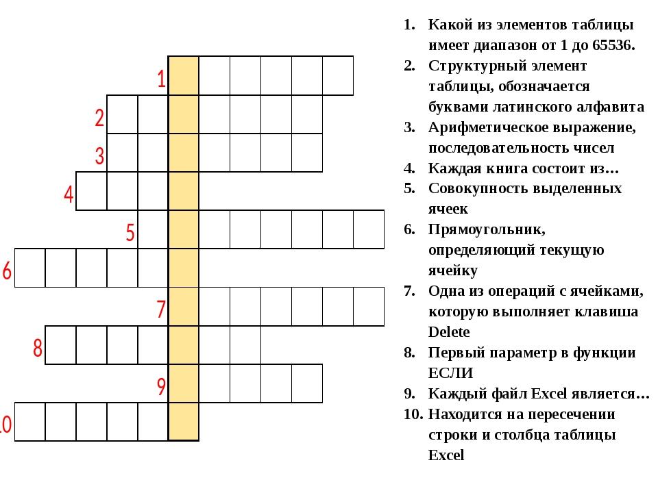 Какой из элементов таблицы имеет диапазон от 1 до 65536. Структурный элемент...