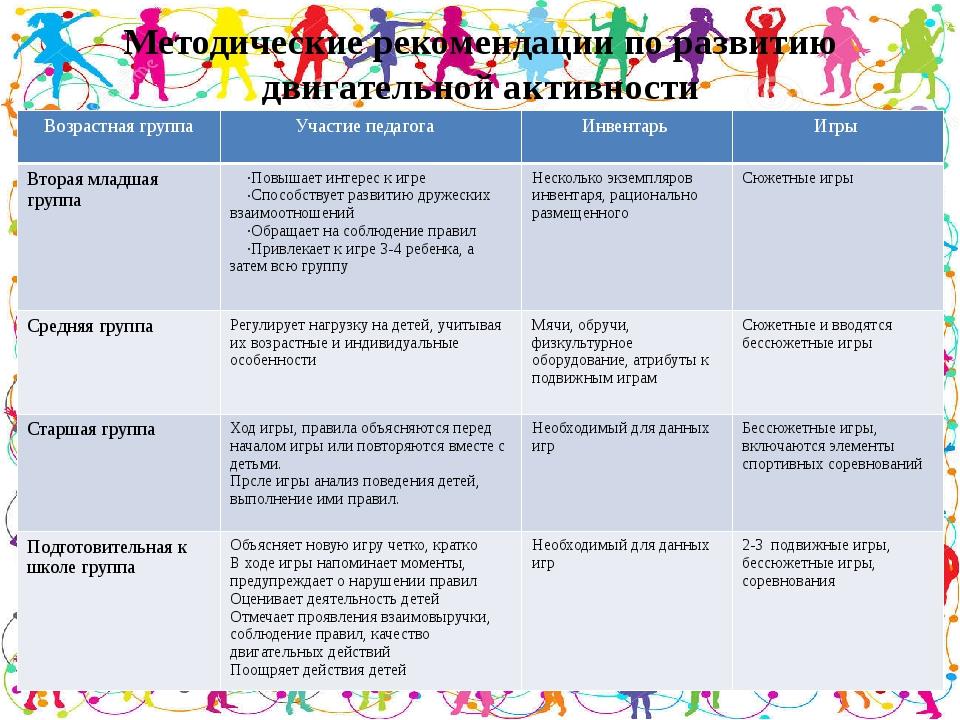 Методические рекомендации по развитию двигательной активности Возрастная груп...