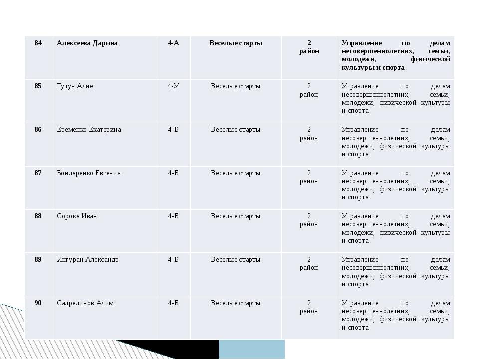 84 Алексеева Дарина 4-А Веселые старты 2 район Управление по делам несовершен...